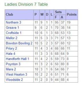 Ladies league table